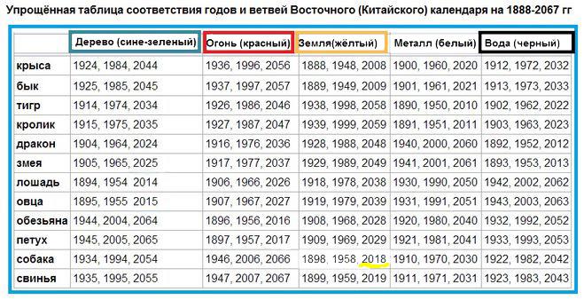 История старого и нового календарей